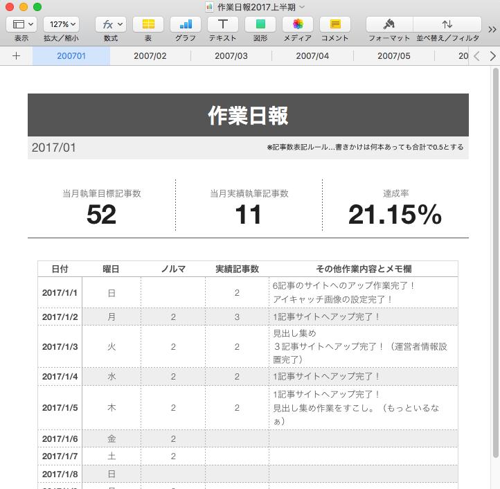 作業日報170105